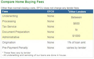eglin fed credit union mortgage